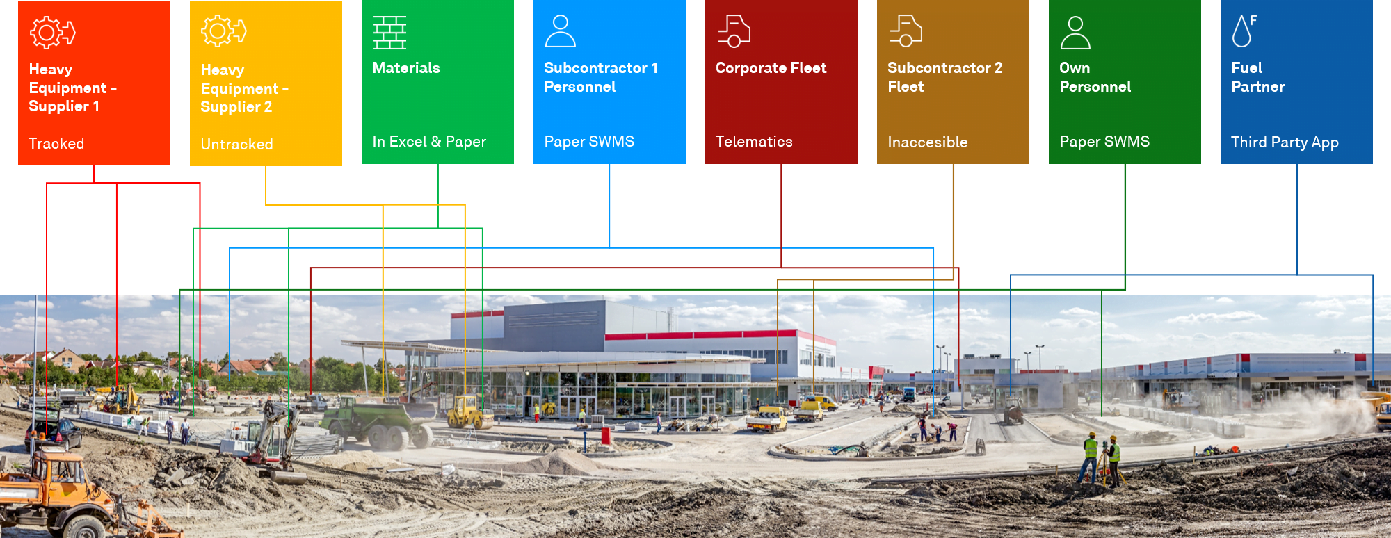 Data feeds of a construction site
